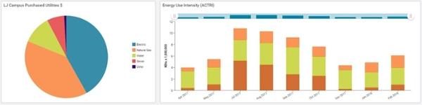 EnergyCap dashboard view