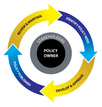 policy lifecycle diagram